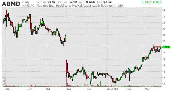 Блог им. amatar: Отбор акций (Break Outs) 26.03