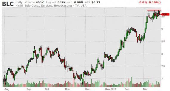 Блог им. amatar: Отбор акций (Break Outs) 27.03