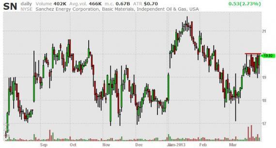 Блог им. amatar: Отбор акций (Break Outs) 01.04