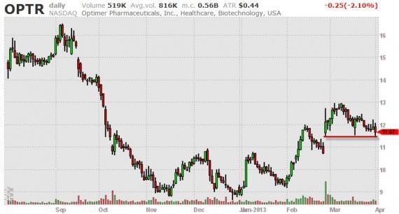 Блог им. amatar: Отбор акций (Break Outs) 02.04