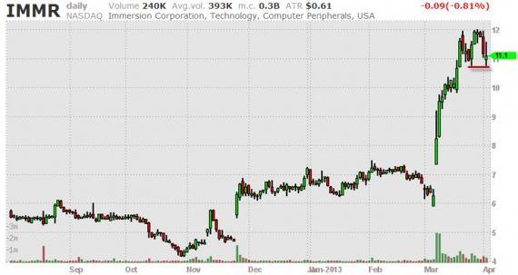 Блог им. amatar: Отбор акций (Break Outs) 03.04