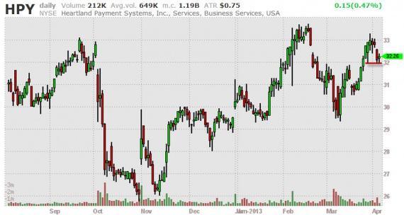 Блог им. amatar: Отбор акций (Break Outs) 05.04