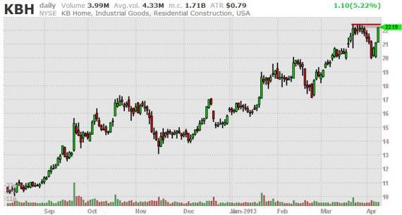 Блог им. amatar: Отбор акций (Break Outs) 09.04