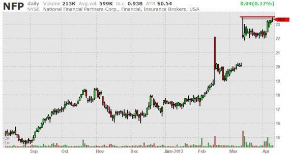 Блог им. amatar: Отбор акций (Break Outs) 10.04