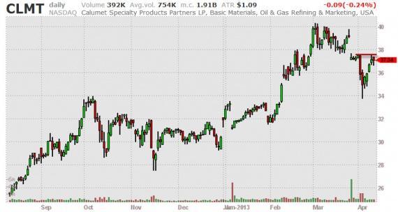 Блог им. amatar: Отбор акций (Break Outs) 11.04