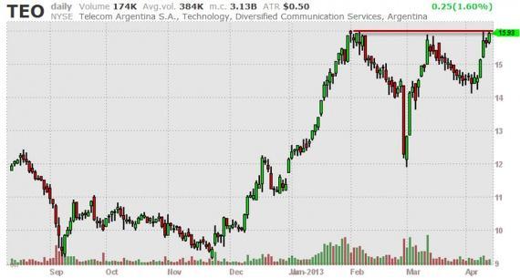 Блог им. amatar: Отбор акций (Break Outs) 12.04