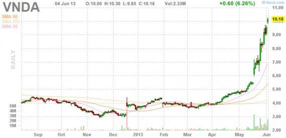 Блог им. amatar: Отбор акций (Pump and Dump) 05.06