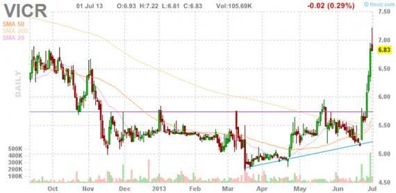 Блог им. amatar: Отбор акций (Pump and Dump) 02.07