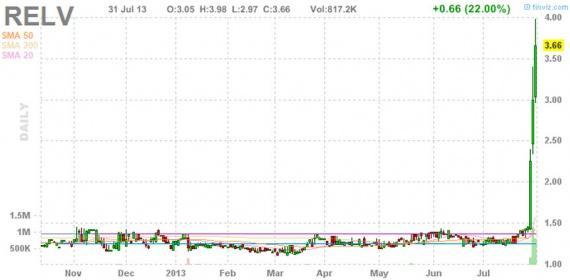 Блог им. amatar: Отбор акций (Pump and Dump) 01.08