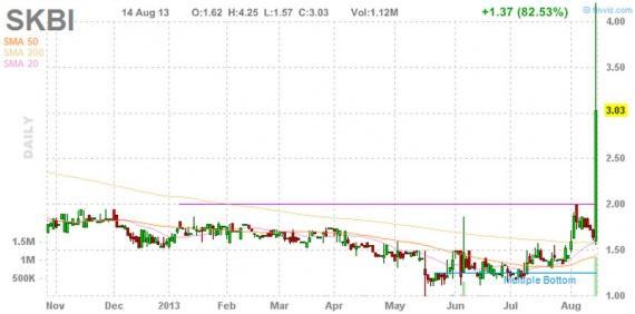 Блог им. amatar: Отбор акций для торговли по стратегии Pump and Dump (15 августа)