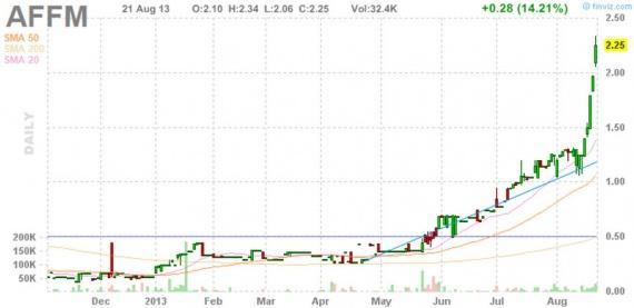 Блог им. amatar: Отбор акций для торговли по стратегии Pump and Dump (22 августа)
