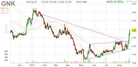 Блог им. amatar: Отбор акций для торговли по стратегии Pump and Dump (27 августа)