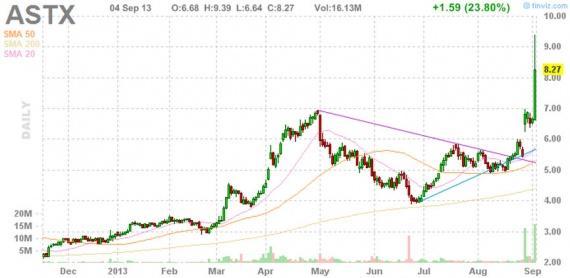 Блог им. amatar: Отбор акций для торговли по стратегии Pump and Dump (5 сентября)