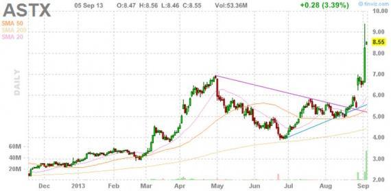Блог им. amatar: Отбор акций для торговли по стратегии Pump and Dump (6 сентября)