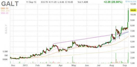Блог им. amatar: Отбор акций для торговли по стратегии Pump and Dump (12 сентября)