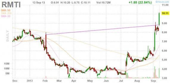 Блог им. amatar: Отбор акций для торговли по стратегии Pump and Dump (13 сентября)