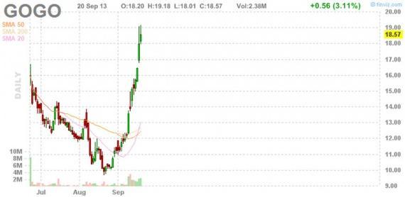 Блог им. amatar: Отбор акций для торговли по стратегии Pump and Dump (23 сентября)
