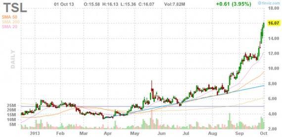 Блог им. amatar: Отбор акций для торговли по стратегии Pump and Dump (2 октября)