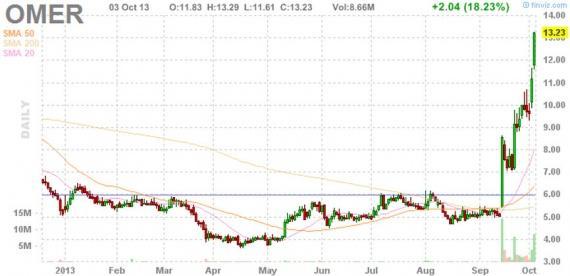 Блог им. amatar: Отбор акций для торговли по стратегии Pump and Dump (4 октября)