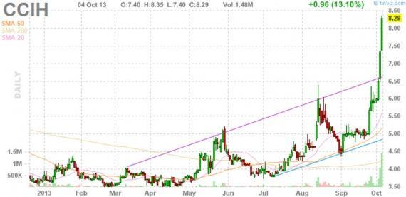 Блог им. amatar: Отбор акций для торговли по стратегии Pump and Dump (7 октября)
