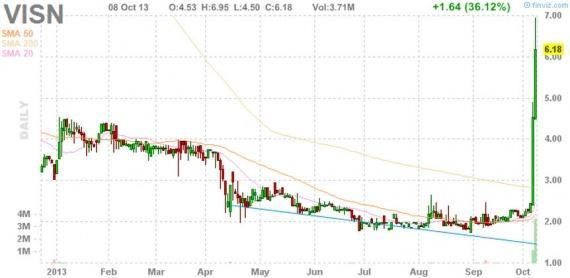 Блог им. amatar: Отбор акций для торговли по стратегии Pump and Dump (9 октября)