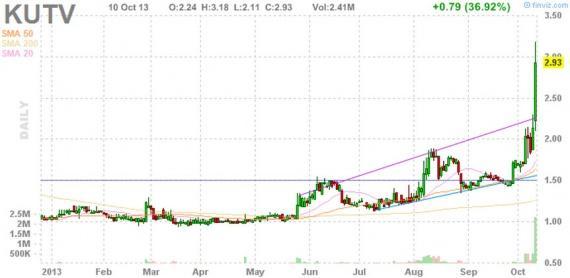 Блог им. amatar: Отбор акций для торговли по стратегии Pump and Dump (11 октября)