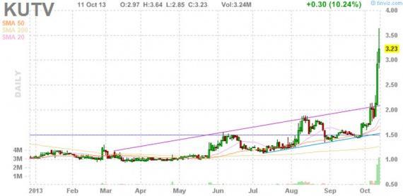 Блог им. amatar: Отбор акций для торговли по стратегии Pump and Dump (14 октября)