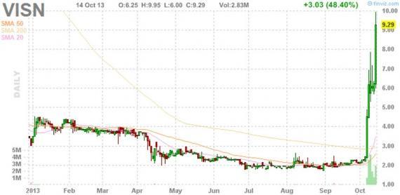 Блог им. amatar: Отбор акций для торговли по стратегии Pump and Dump (15 октября)