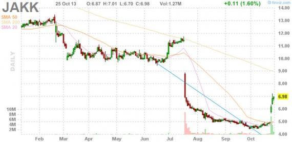 Блог им. amatar: Отбор акций для торговли по стратегии Pump and Dump (28 октября)