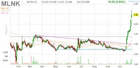Блог им. amatar: Отбор акций для торговли по стратегии Pump and Dump (29 октября)
