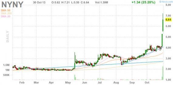 Блог им. amatar: Отбор акций для торговли по стратегии Pump and Dump (31 октября)