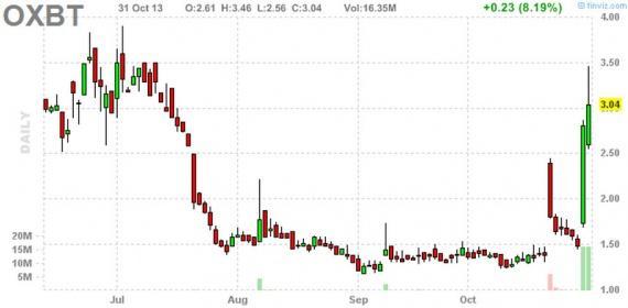 Блог им. amatar: Отбор акций для торговли по стратегии Pump and Dump (1 ноября)
