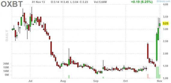 Блог им. amatar: Отбор акций для торговли по стратегии Pump and Dump (3 ноября)