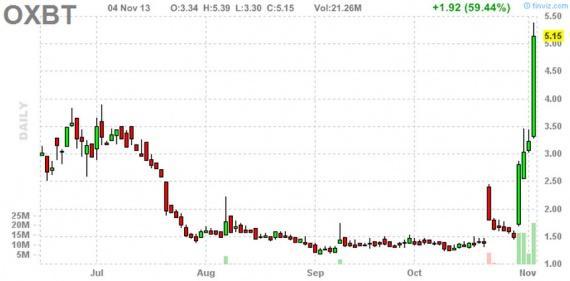 Блог им. amatar: Отбор акций для торговли по стратегии Pump and Dump (5 ноября)