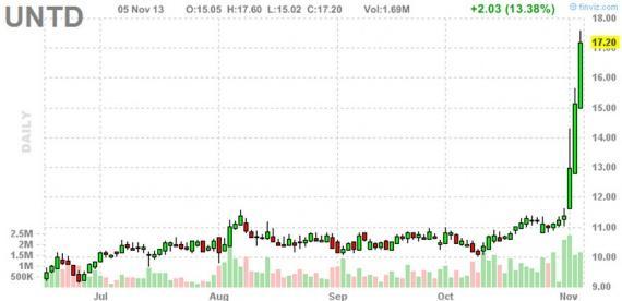 Блог им. amatar: Отбор акций для торговли по стратегии Pump and Dump (6 ноября)