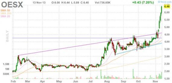 Блог им. amatar: Отбор акций для торговли по стратегии Pump and Dump (12 ноября)