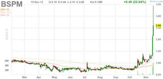 Блог им. amatar: Отбор акций для торговли по стратегии Pump and Dump (18 ноября)