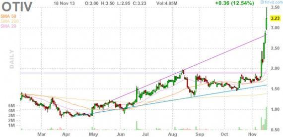 Блог им. amatar: Отбор акций для торговли по стратегии Pump and Dump (19 ноября)
