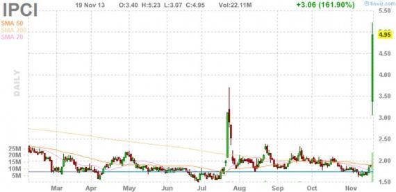 Блог им. amatar: Отбор акций для торговли по стратегии Pump and Dump (20 ноября)