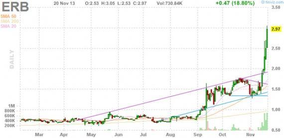 Блог им. amatar: Отбор акций для торговли по стратегии Pump and Dump (21 ноября)