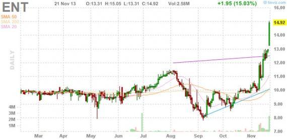 Блог им. amatar: Отбор акций для торговли по стратегии Pump and Dump (22 ноября)