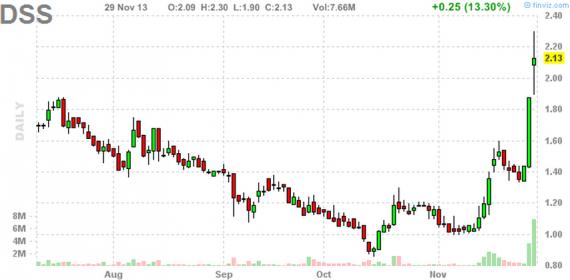 Блог им. amatar: Отбор акций для торговли по стратегии Pump and Dump (2 декабря)