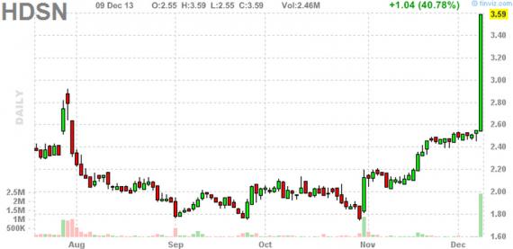Блог им. amatar: Отбор акций для торговли по стратегии Pump and Dump (10 декабря)
