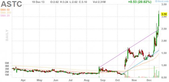 Блог им. amatar: Отбор акций для торговли по стратегии Pump and Dump (20 декабря)
