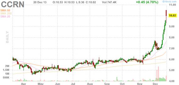 Блог им. amatar: Отбор акций для торговли по стратегии Pump and Dump (23 декабря)