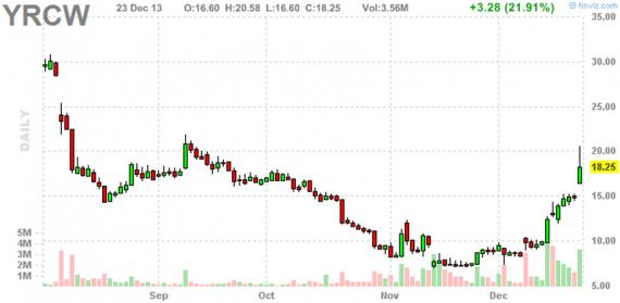Блог им. amatar: Отбор акций для торговли по стратегии Pump and Dump (24 декабря)