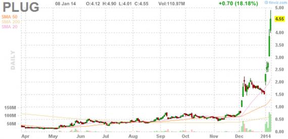 Блог им. amatar: Отбор акций для торговли по стратегии Pump and Dump (9 января)