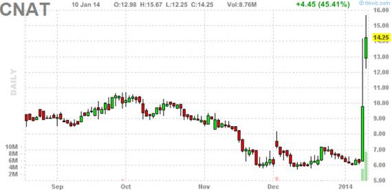 Блог им. amatar: Отбор акций для торговли по стратегии Pump and Dump (13 января)