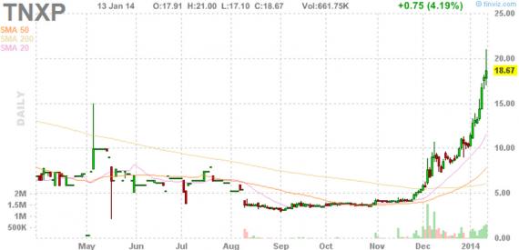 Блог им. amatar: Отбор акций для торговли по стратегии Pump and Dump (14 января)