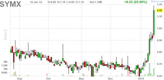 Блог им. amatar: Отбор акций для торговли по стратегии Pump and Dump (16 января)
